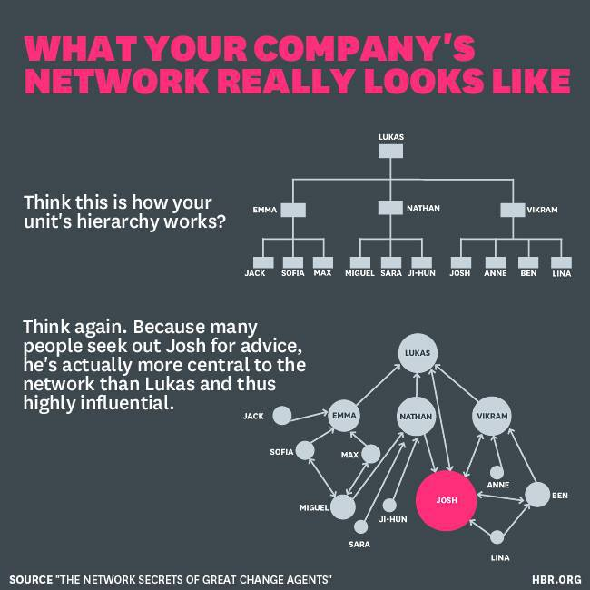 What your company's network really looks like